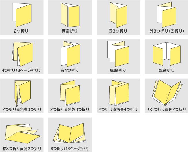 2つ折り、両端折り、3つ折り、巻3つ折り、4つ折り、巻4つ折り、蛇腹折り、観音折り等の説明図